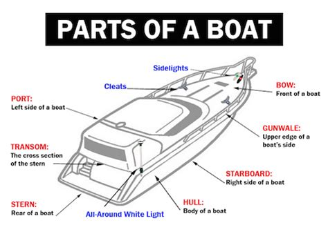 Boat Hull Parts Names by Inspecting A Used Boat Aussie Boat Loans