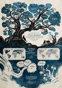 Family Tree Of Languages