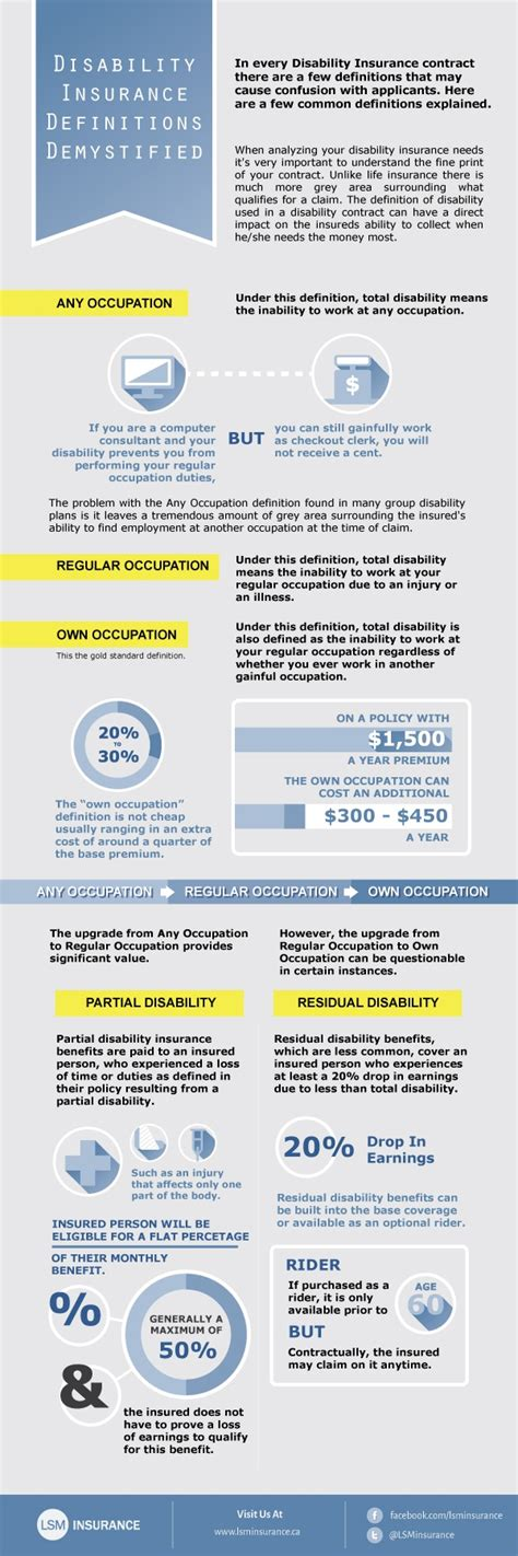 infographic disability insurance demystified life