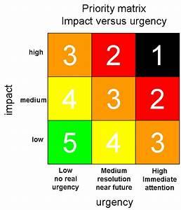 Priority Matrix Impact Versus Urgency