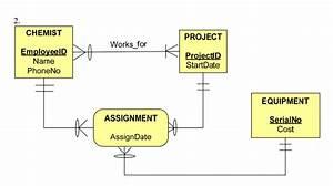 Database - Er Diagram For Lab