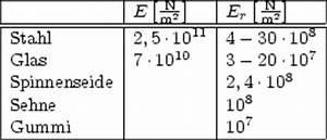 Krümmungsradius Berechnen : 5 1 physik fester krper ~ Themetempest.com Abrechnung