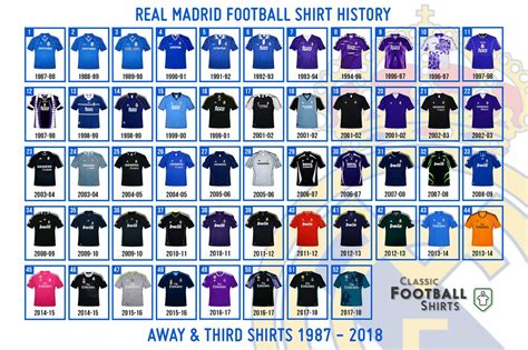 Barcelona Kit History Which Is Your Favorite Here All Real Madrid Away Third