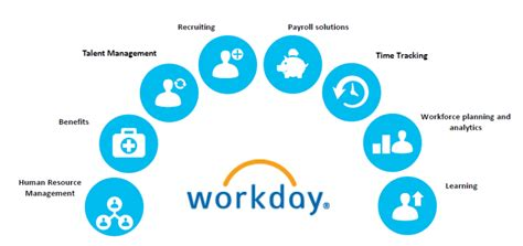 Why choose Workday HCM for the best HCM solutions? - TIME ...
