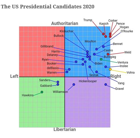 Political Compass 2020 Or Why The Rest Of The World