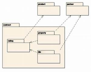 Sparxsystems Europe  Class Diagram