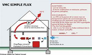Simple Flux Hygro B : schema vmc simple flux ~ Premium-room.com Idées de Décoration