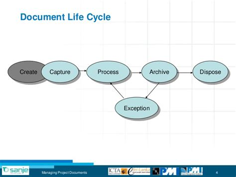 project document management  sharepoint