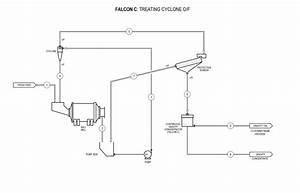 Falcon C Gravity Concentrators