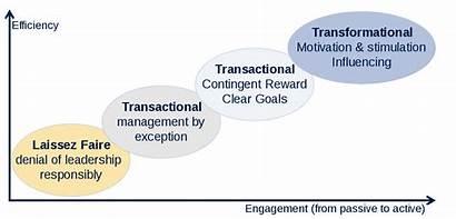 Leadership Range Svg Wikipedia