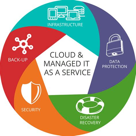 bring   managed services provider msp