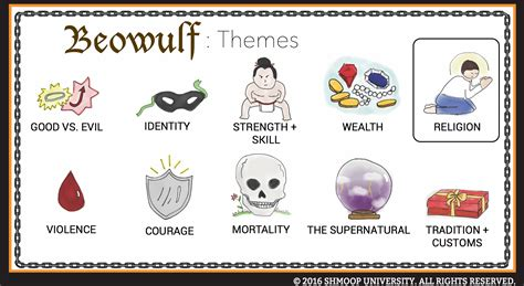 beowulf theme  religion