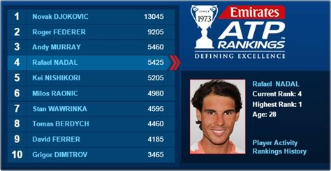 ATP Ranking: Nadal On Top, Federer Second