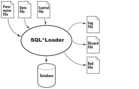 sqlldr control file format date  software