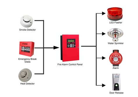 safety systems and equipment alarm systems