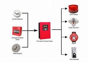 Fire Alarm Systems  U2013 Warwickshire County Council