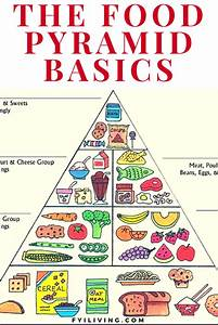 Healthy Eating Guide To The Food Pyramid Food 101 Food