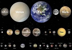 Select solid planets of the Solar System to scale ...