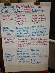 2nd Grade Inference Anchor Chart