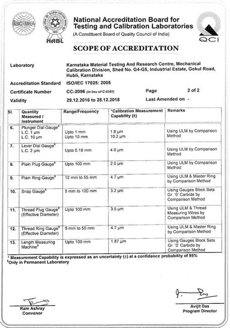 Karnataka Material Testing & Research Centre