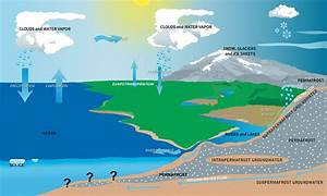 A View Of The Arctic Hydrological Cycle Showing Key Links