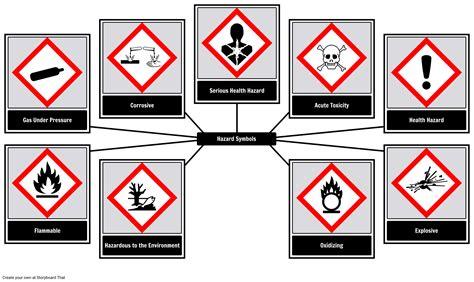 Ghs Chemical Hazard Symbols