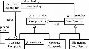 A Uml Diagram Does Not Contain