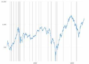Precious Metals Charts And Data Macrotrends