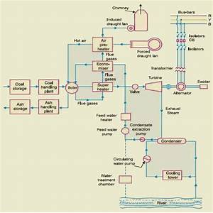 What Is Thermal Power Plant  Working And Operation