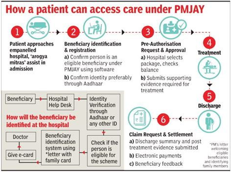 However, as claimed by the government, the largest health insurance. Ayushman Bharat scheme: Health insurance details ...
