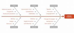 9 Diagrammatic Tools For Efficient Project Management