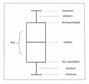 How To Interpret Box Plot