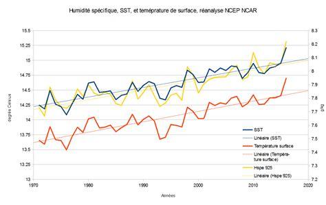 taux d humidite maison 28 images le taux d humidit 233