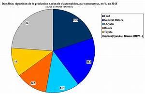 Vente Véhicule En L état : planetoscope statistiques ventes de voitures aux etats unis ~ Gottalentnigeria.com Avis de Voitures