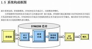 Syn6288 Chinese Speech Synthesis Module