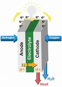 Diagram For Hydrogen Gas : powering your plant with stationary hydrogen fuel cells ~ A.2002-acura-tl-radio.info Haus und Dekorationen
