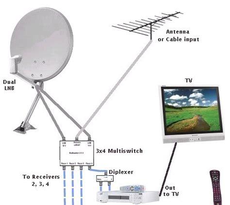 Official Thread Free Air Satellite Part