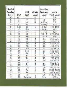 teacher leveled book conversion page by meghansf tpt