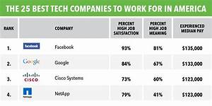 Best tech companies to work for in America - Business Insider