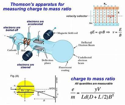 Physics Magnetic Fields Mass Spectrometer Field Sdsu