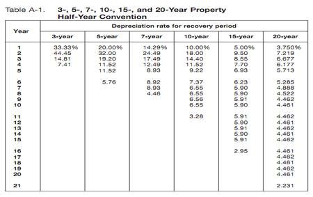 macrs depreciation table 2016 related keywords suggestions for half year depreciation