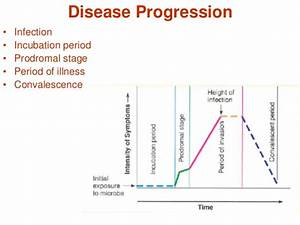 Epidemiology And Cycle Of Microbial Diseases