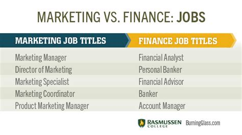marketing vs finance which degree path is right for you