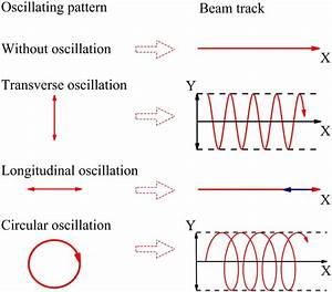 Schematic Diagrams Of Beam Oscillating Pattern And The