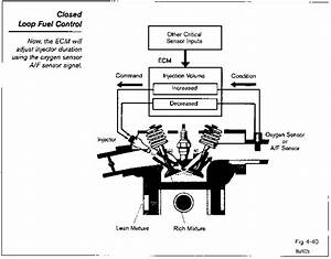 Open Loop Mode - Toyota Engine Control Systems