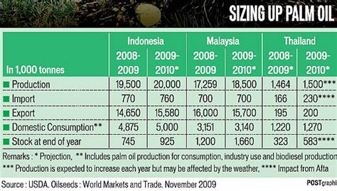 palm oil price guarantees bangkok post learning
