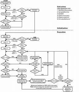 Simulation Process Flow Chart  Sub