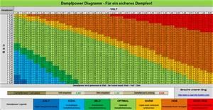 Watt Berechnen Formel : dampfpower diagramm wie viel volt ohm bei e zigarette ~ Themetempest.com Abrechnung