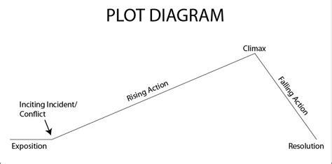 Climax Plot Diagram Blank by Tuesday Writing Tips Chapter Arcs Corrine Jackson