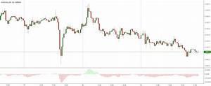 Elliott Wave Oscillator Indicator By Centrokom Tradingview